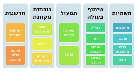 להבין טכנולוגיה ארגונית. מקור: http://cloud4good.com, תרגום לעברית: מעין אלכסנדר