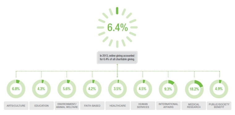 חלקן של התרומות המקוונות מסך כלל התרומות, לפי תחומי פעילות של הארגונים. מקור: Blackbaud Charitable Giving Report 2013
