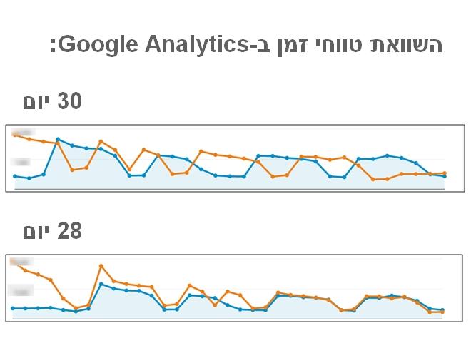 השוואת טווחי זמן ב-google analytics